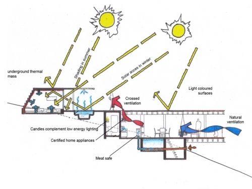 Architecture Section Diagram Vw 1600 Engine Environmental Cross Detale Pinterest