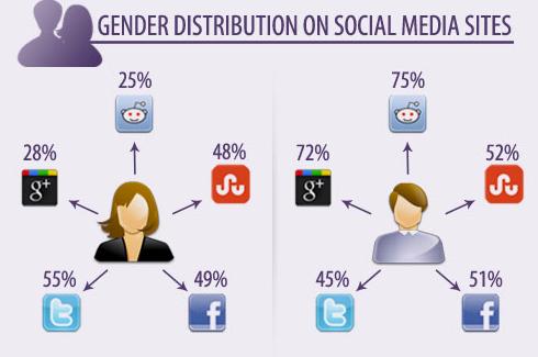 Gender Distribution on Social Media Sites