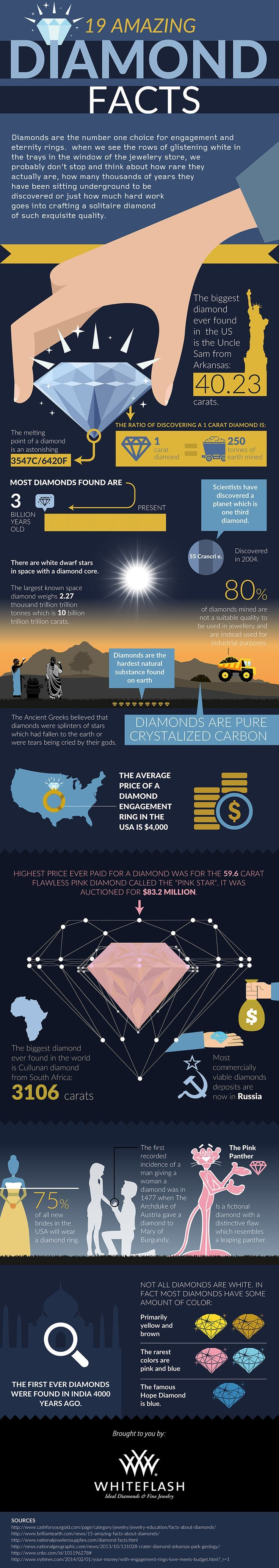 19 Amazing Facts about Diamonds Infographic Fun facts