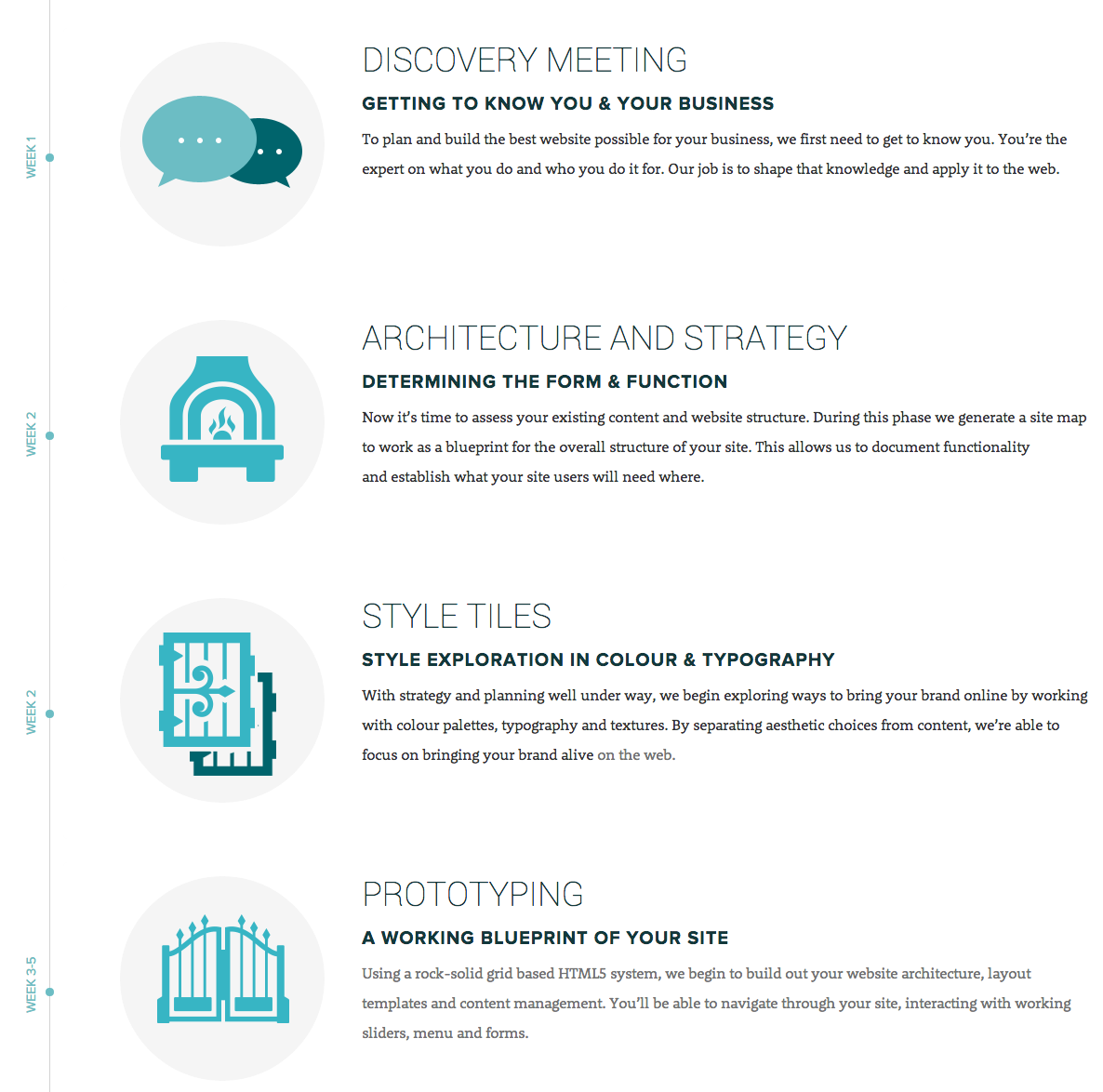 Process Timeline from Forge and Smith | PatternTap | ZURB