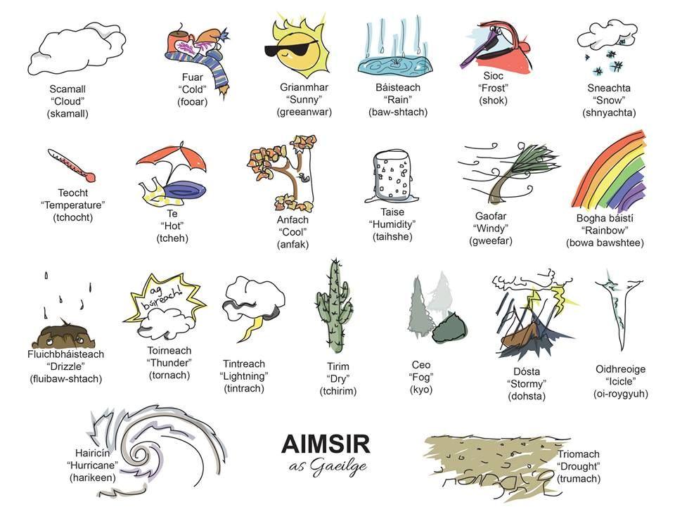 Weather Terms Irish Language Gaeilge Irish Gaelic