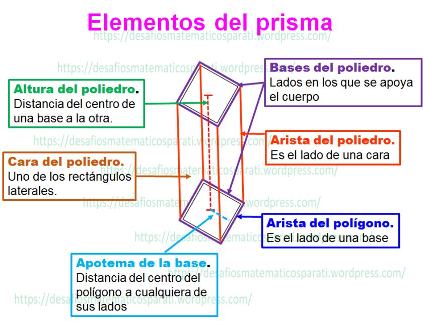 Resultado De Imagen Para Elementos De Los Prismas Y Pirámides Teaching Math Chart