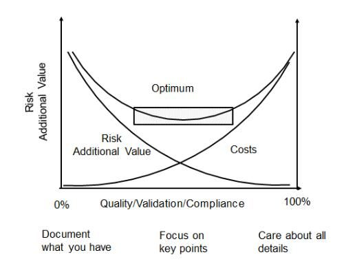 Risk Optimization vs Quality and Cost MyResources Pinterest - cost analysis format
