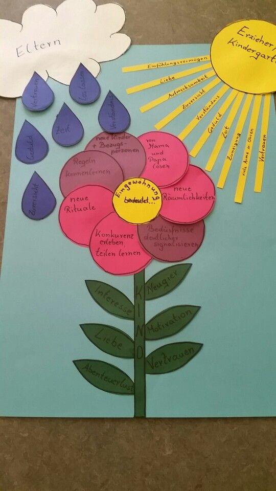 Eingewöhnung in der Kita | kids | Pinterest | Kindergarten ...