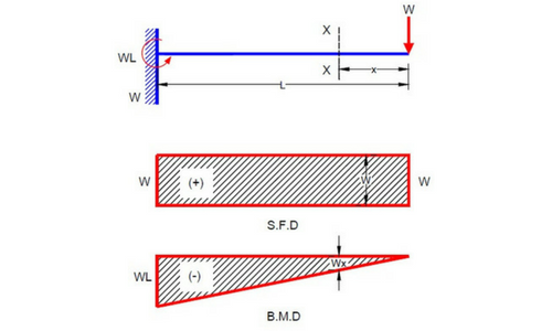 Shear Force And Bending Moment Diagram For Cantilever Beam Civil Snapshot  in 2021   Shear force, Bending moment, In this momentPinterest