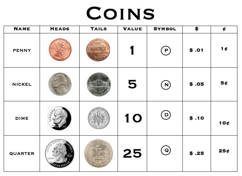 Screen Shot Coin Chart Math Pinterest Screen shot