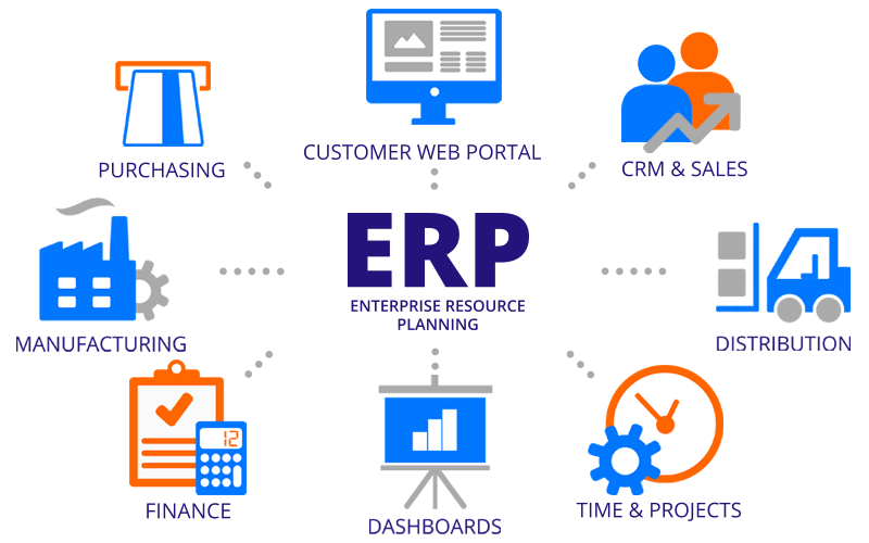 Erp Software In Saudi Arabia Chatbots Enabled Trading And Distribution Software Development Enterprise Application Erp System