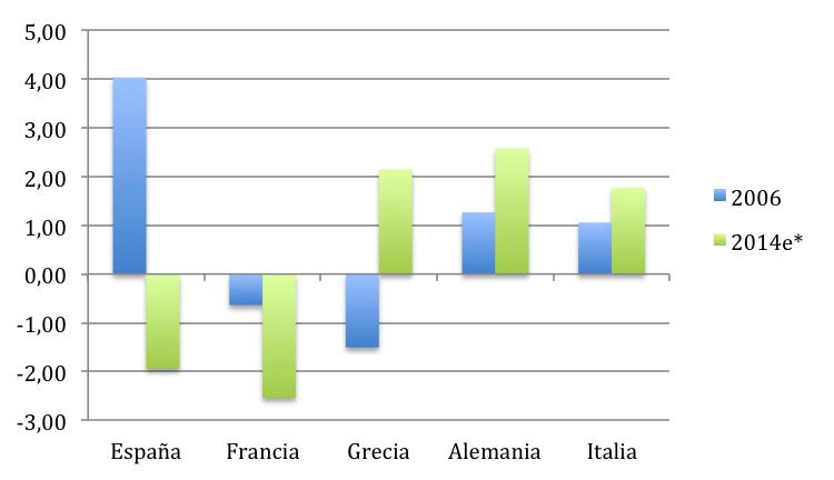 Los Desequilibrios De La Recuperacion Espana Francia Grecia