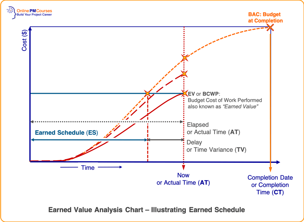 Earned Value Primer The Basics Of Evm Project Management Tools Project Management Professional Earned Value Management