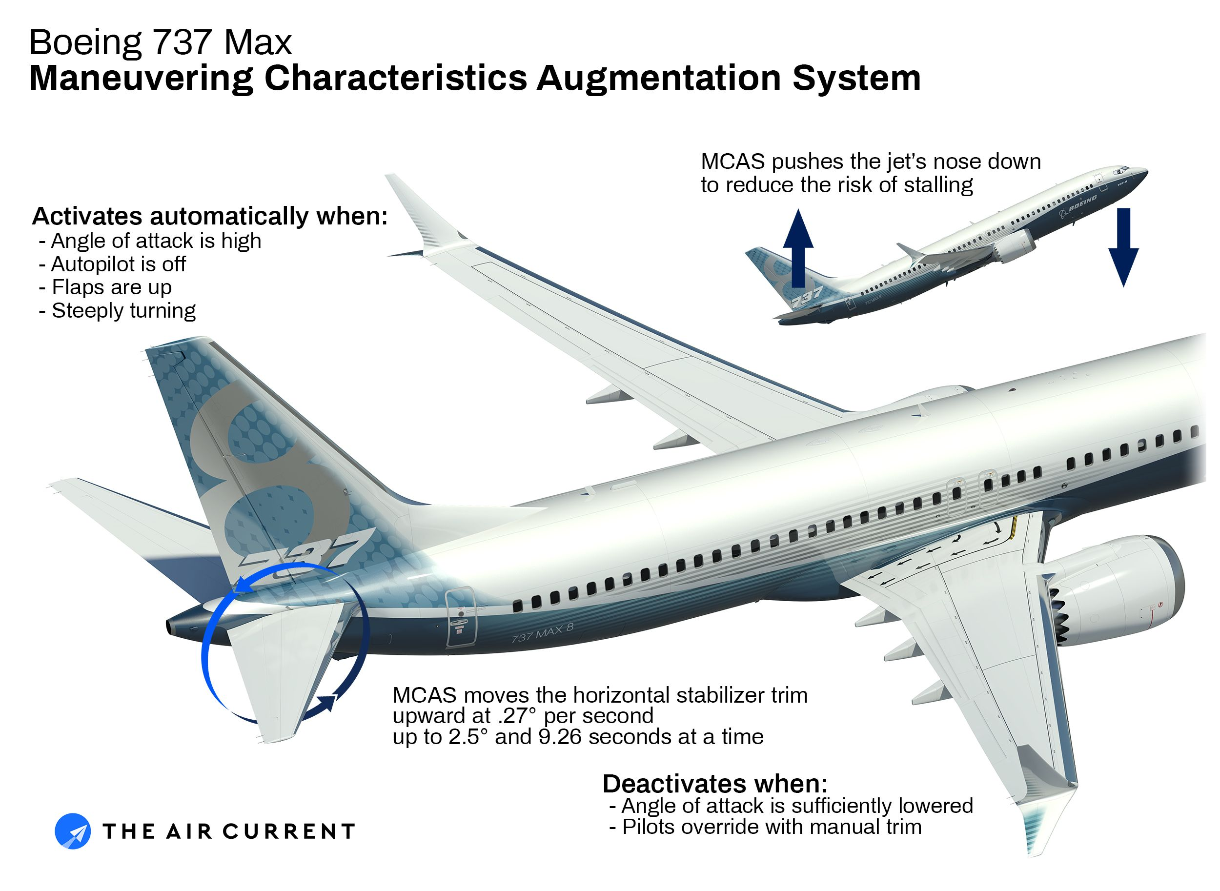 What Is The Boeing 737 Max Maneuvering Characteristics Augmentation System The Air Current Boeing Boeing 737 Boeing Aircraft
