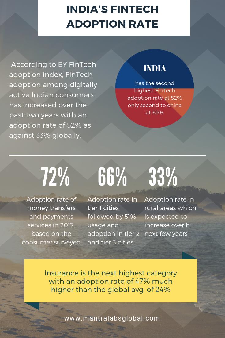 India S Finch Adoption Rate Fintech Finance Insurance