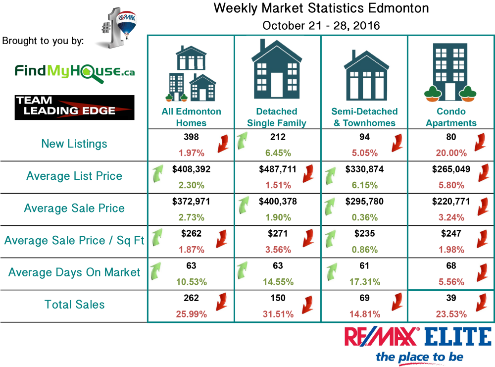 Edmonton Real Estate Market Stats October 21 - 28 2016