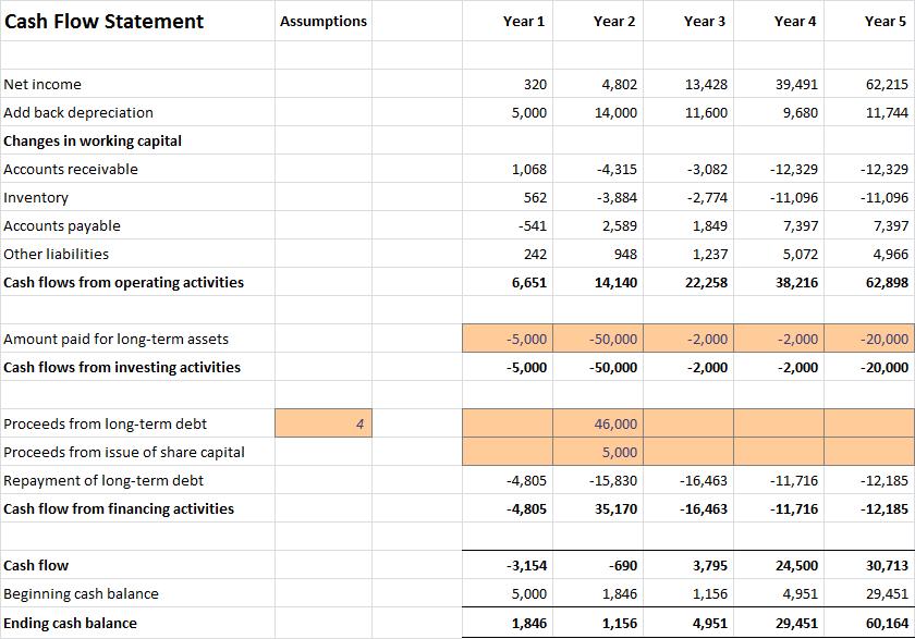 Understanding Cash Flow Statements In Startups Plan Projections Cash Flow Statement Cash Flow Statement Template