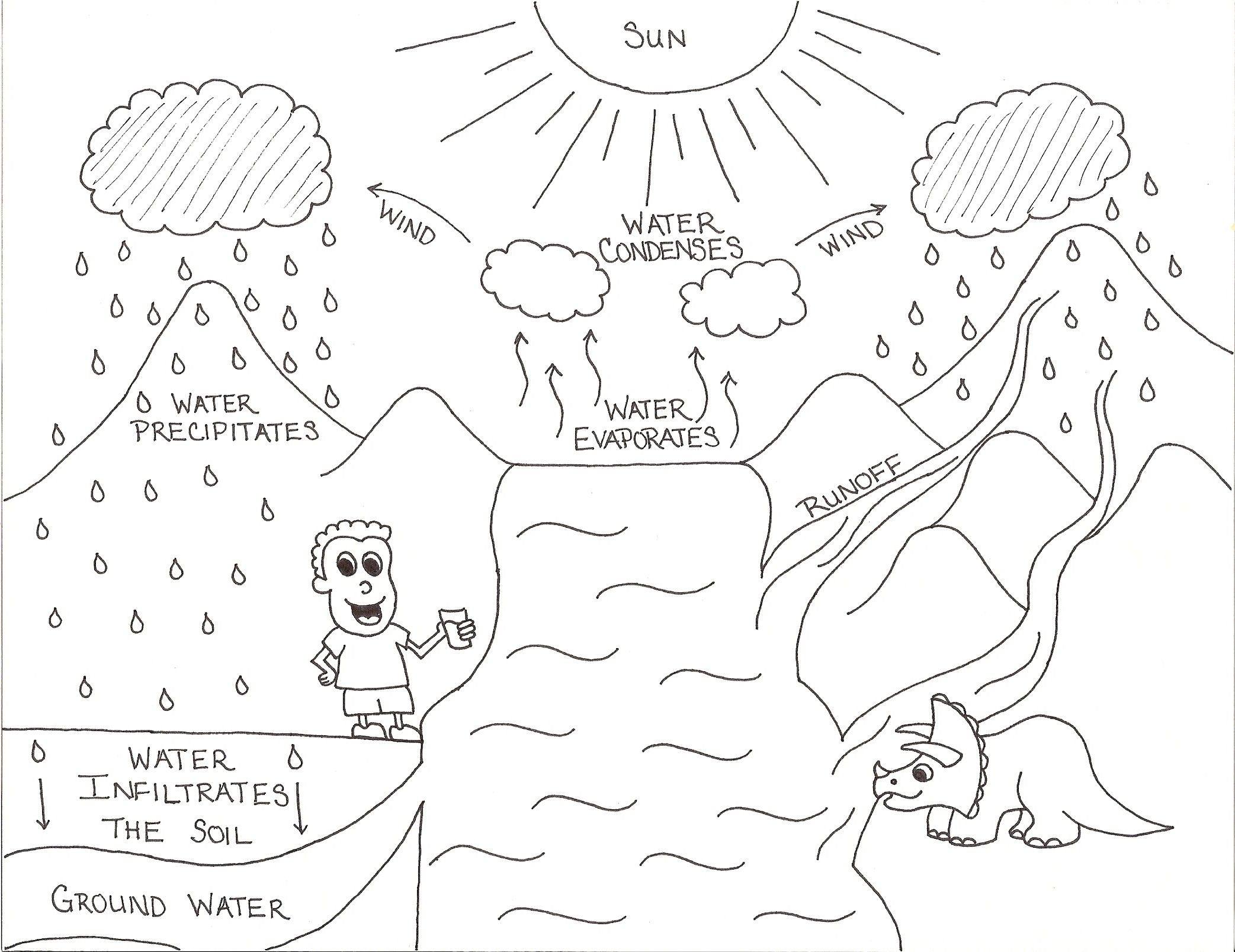 Water Cycle Worksheets For Kindergarten Barongs Preschool – Water Cycle Worksheet High School