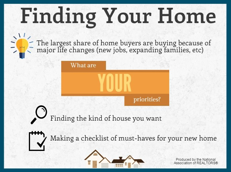 "NAR Info for Buyers ""Finding Your Home"" LoveYourHome"