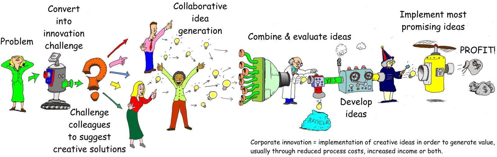 innovation process models | ... innovation process by jeffrey ...