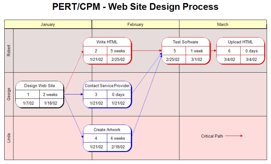Pert Chart For A Website Design Process  Project Management