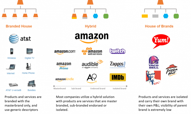 Image Result For Brand Architecture