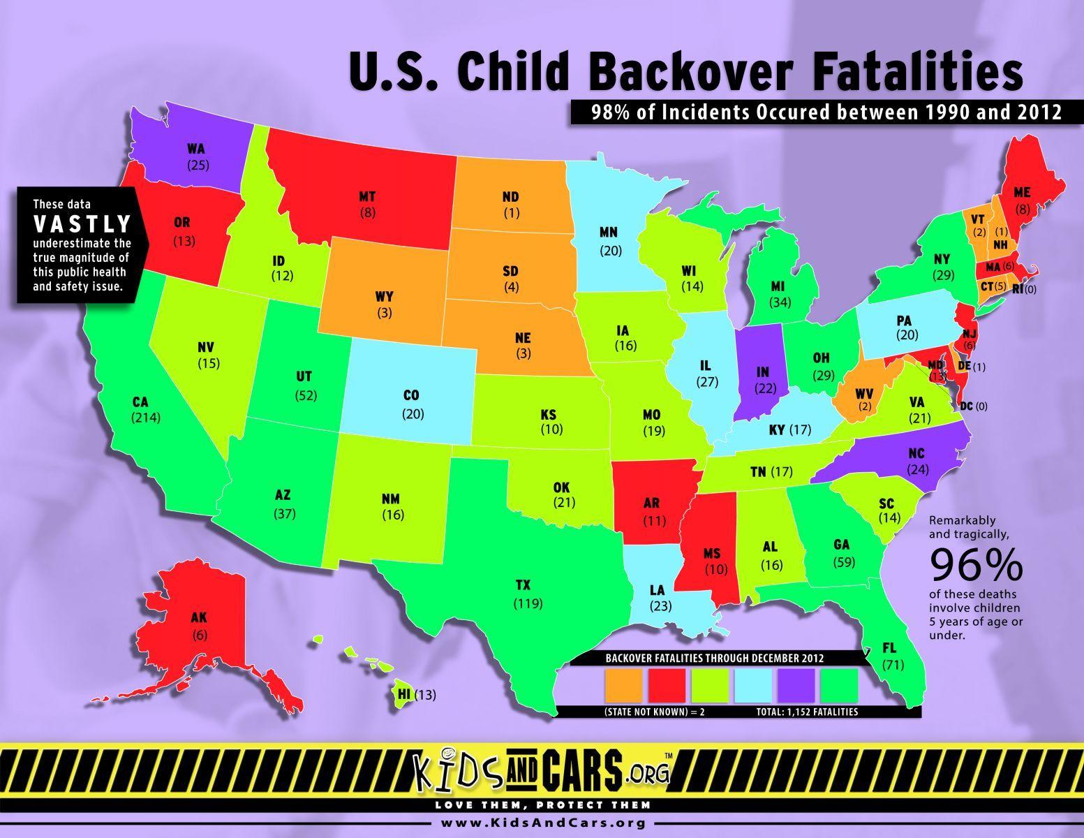 Child Backover Fatalities Parenting, Children, Child safety
