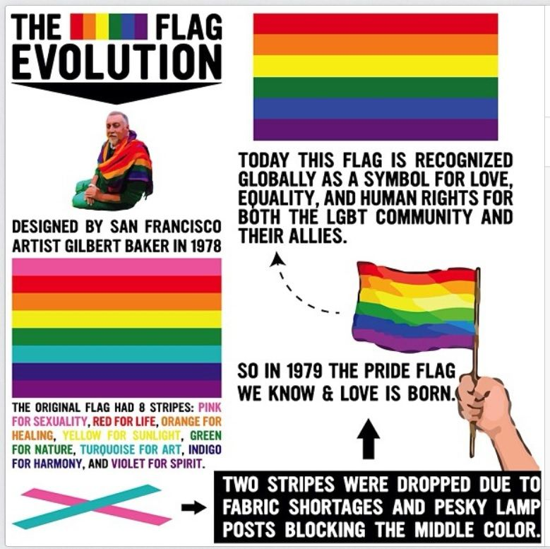 Rainbow gay history