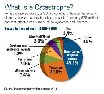 What Is A Catastrophe Lessons From A Perilous Year Http Www Hedgeswealthmanagement Com Lessons From A Perilous
