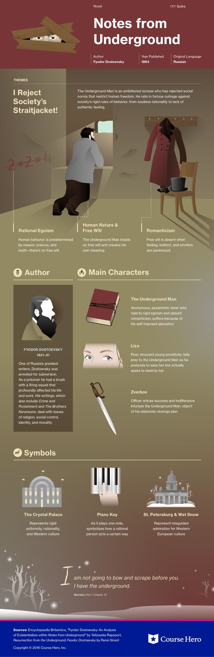 Notes from Underground Study Guide | Literature Infographics