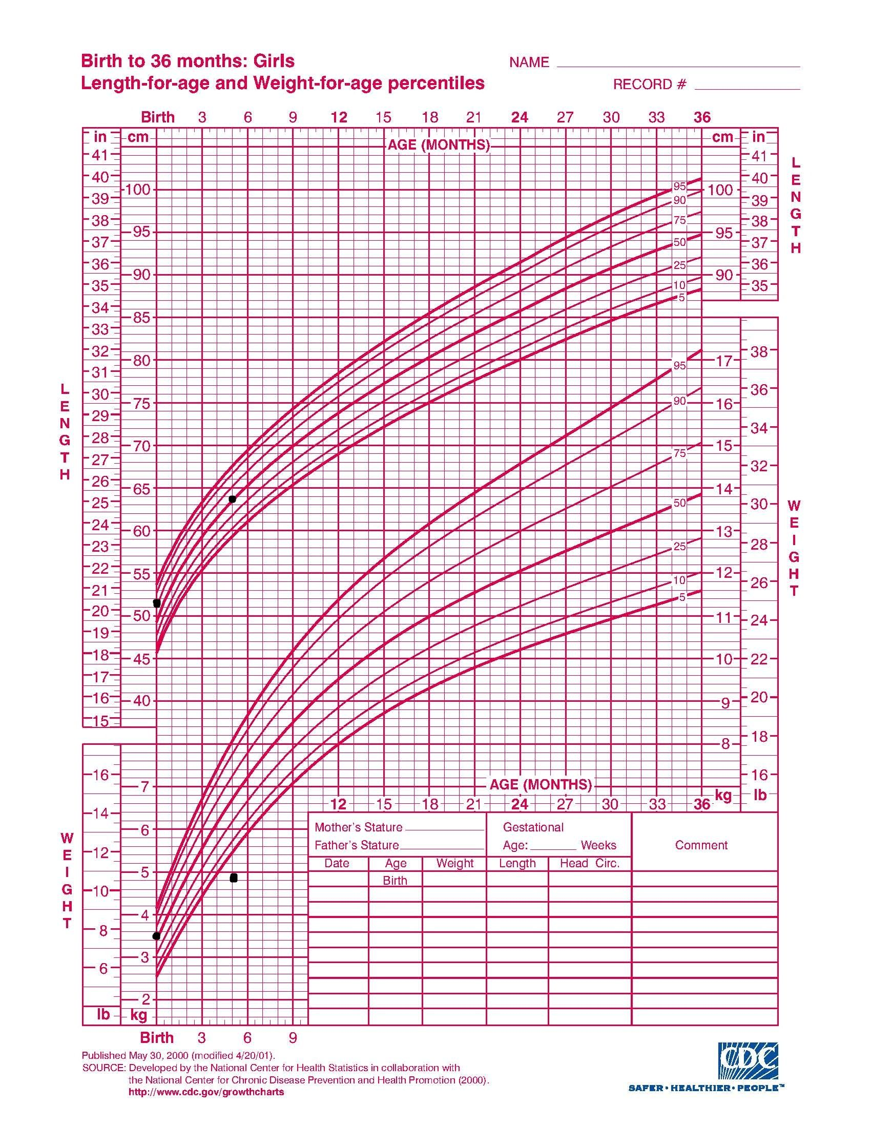photograph about Printable Growth Charts titled Probable Explanations for Failure in the direction of Realize success (FTT) Pediatrics