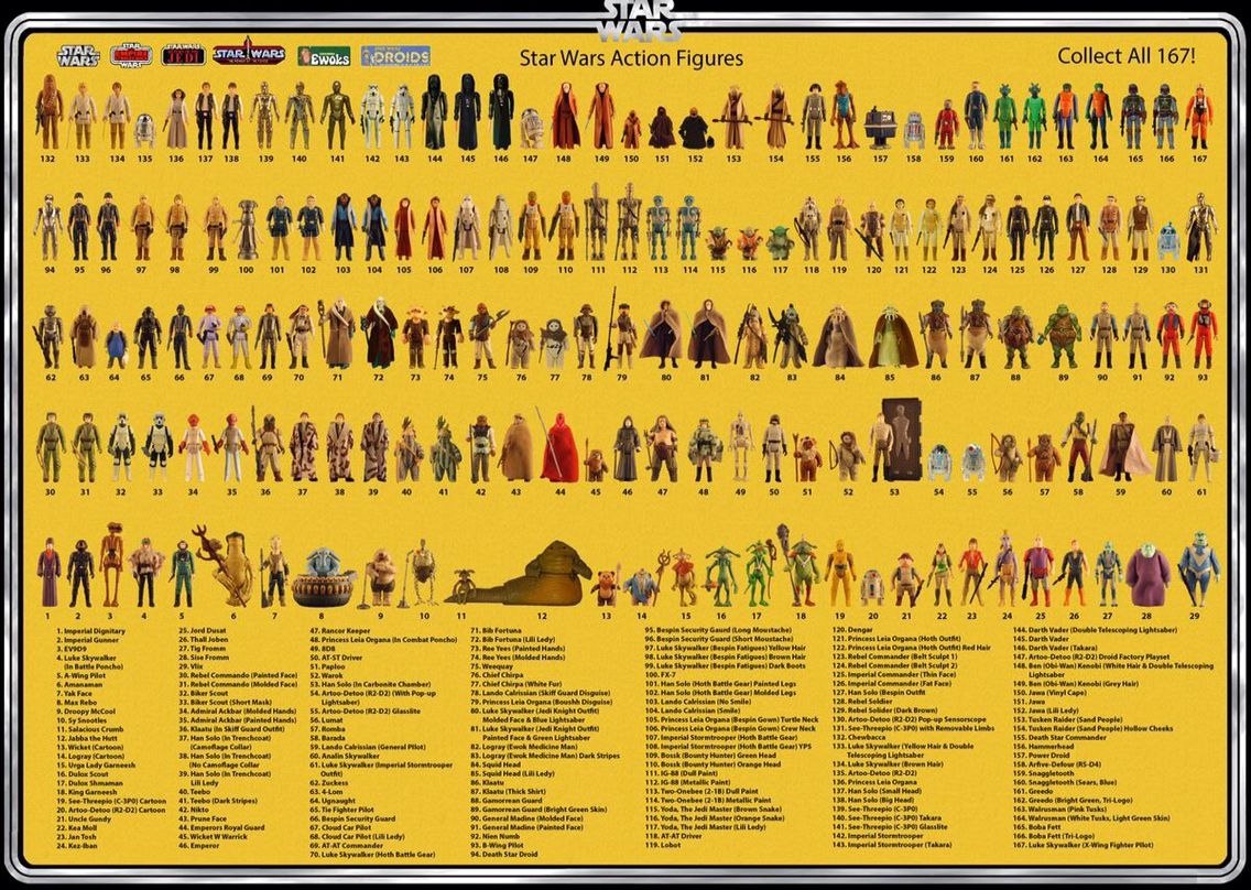 All The Original Star Wars Toys And Their Variants Vintage Star Wars Figures Star Wars Collectors Star Wars Poster