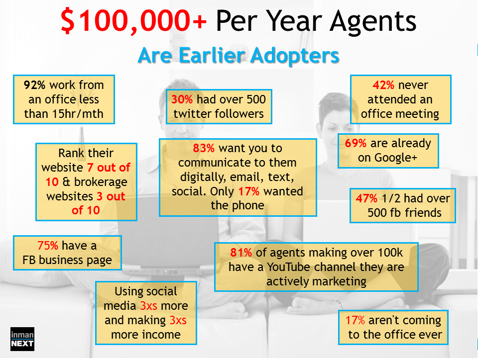 real estate agent postcards Google Search – Real Estate Marketing Plan
