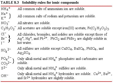 Solubility Rules for Ionic Compounds Chemistry – Solubility Chart