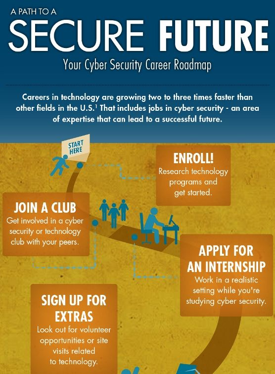 A Path To A Secure Future Your Cuber Security Roadmap Roadmap Infographic Cyber Security Educational Infographic