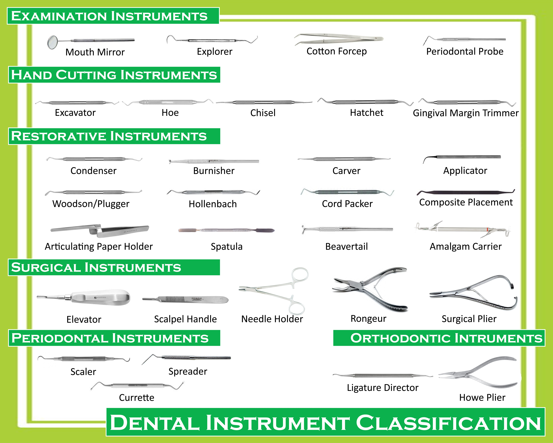 Dental Instrument Classification | odonto | Pinterest | Incisivos y ...