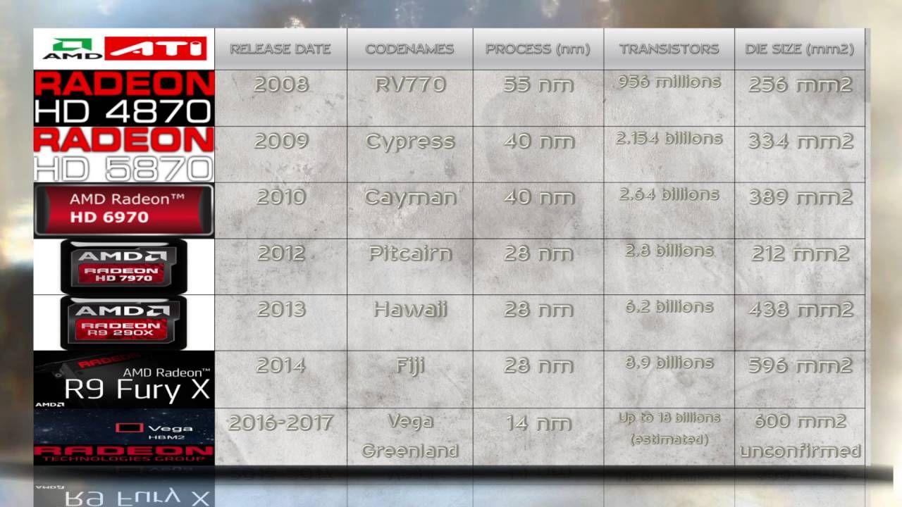 AMD RADEON RX 490 vs FURY X vs R9 290X vs 7970 vs 6970 vs