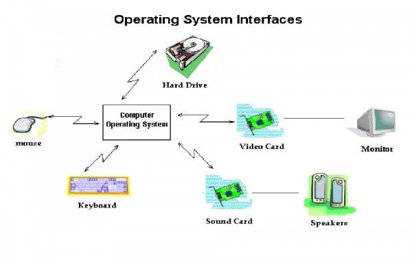 Define Windows Operating System An Operating System Is System