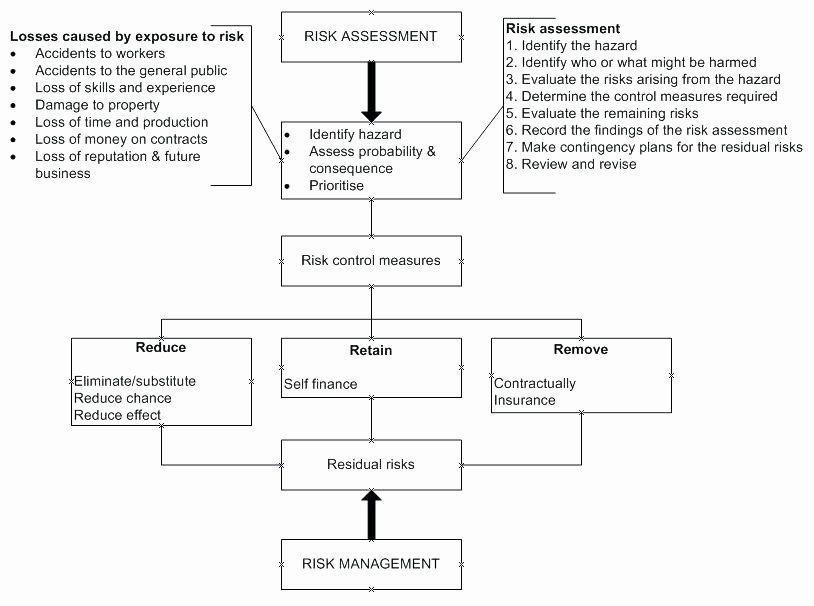 Risk Management Plan Template Pdf Fresh Risk Management