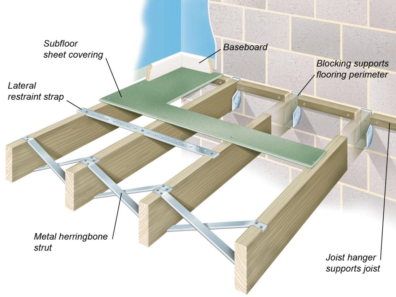 Floor Construction Methods Flooring Attic Remodel Concrete Floors