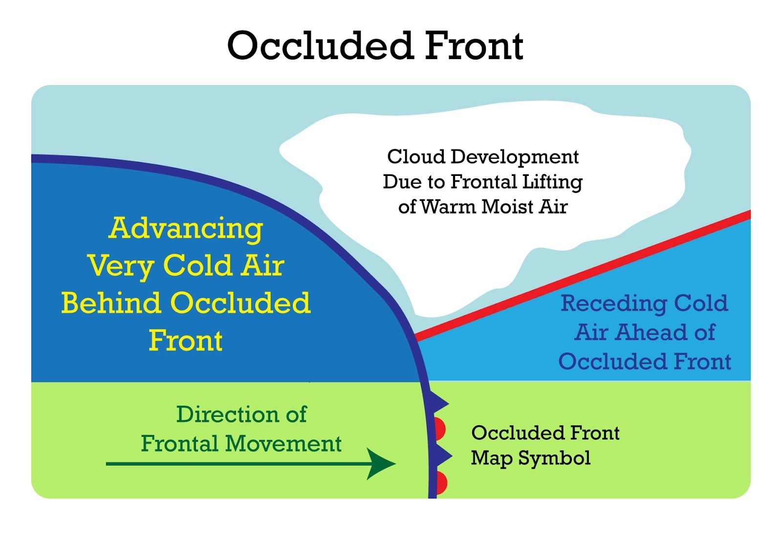 Coldoccluded front approach brings weather sequence like