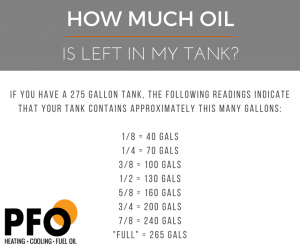 How Much Heating Oil Fuel Is Left In Your Tank Pfo Heating Oil Heating Services Oil Heater