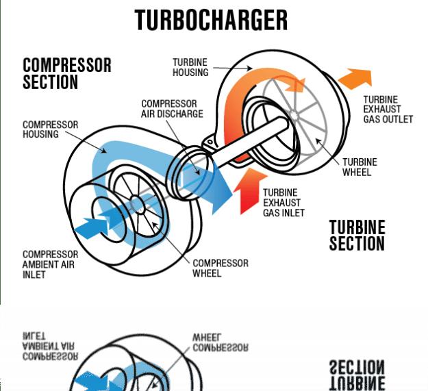 Turbocharger Centrifugal compressor, Exhausted, Gas energy