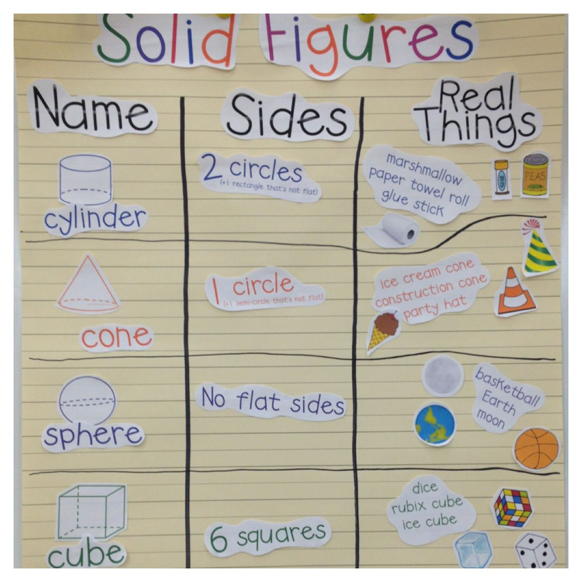 Free Pictures For Anchor Chart Thinking Small Groups Could