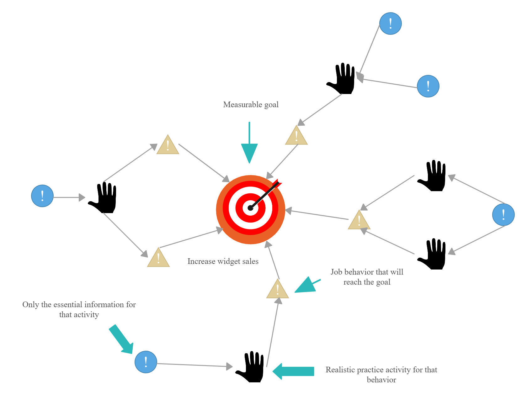 Action Mapping In
