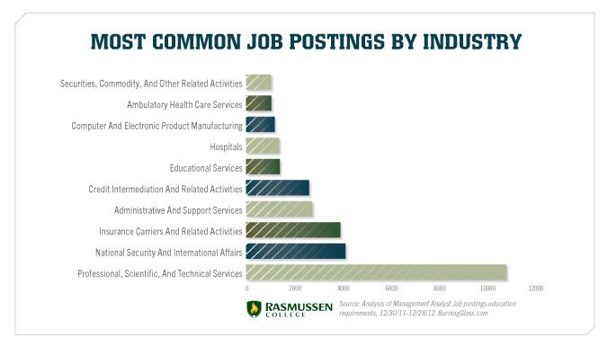 Most Common Job Postings By Industry You Can Study Many Of These