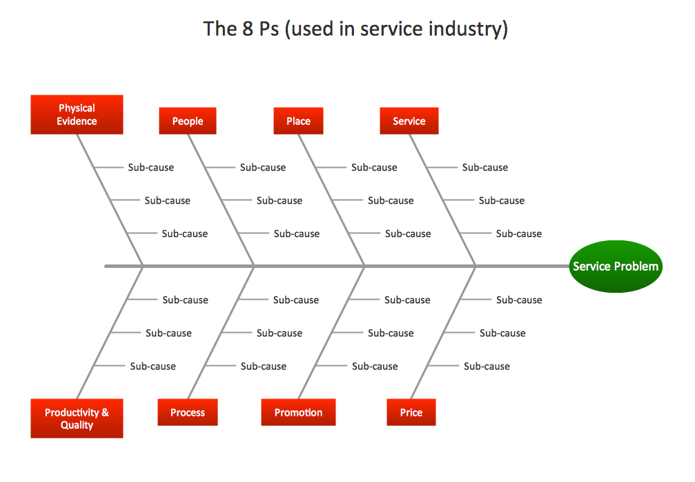 Management Fishbone Diagram Service 8 Ps Template Management