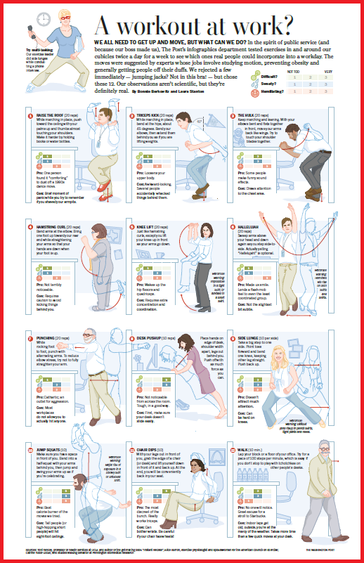office exercise poster includes ratings for levels of difficulty sweat and humiliation