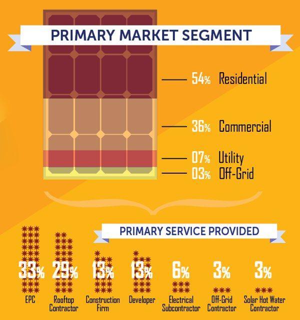 Infographics 2014 Top Solar Contractors By The Numbers Contractors Solar Custom Metal Fabrication
