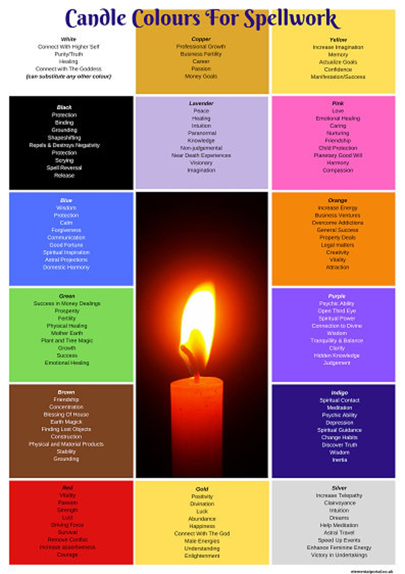 Candle Colour Meanings Spells/Picture/Home Decor Wall Art