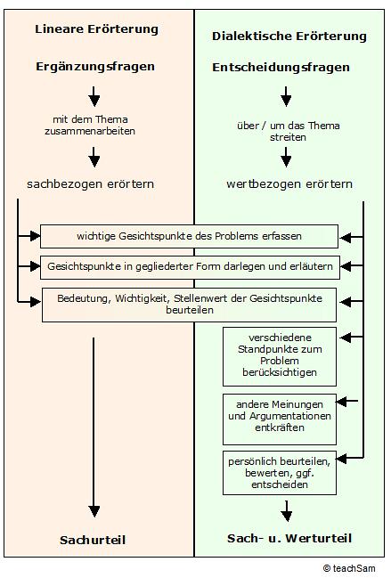 Bearbeitungsarten Deutsch Schreiben Lernen Deutsch Unterricht Deutsch Lernen