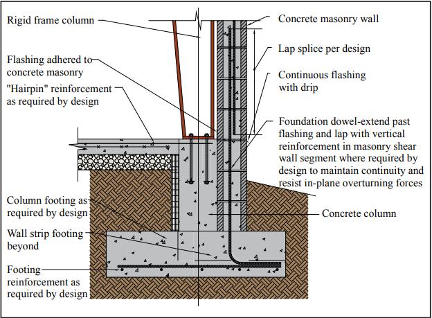 Reinforced Masonry Column Design Example Google Search In 2020 Column Design Concrete Wall Reinforced Concrete