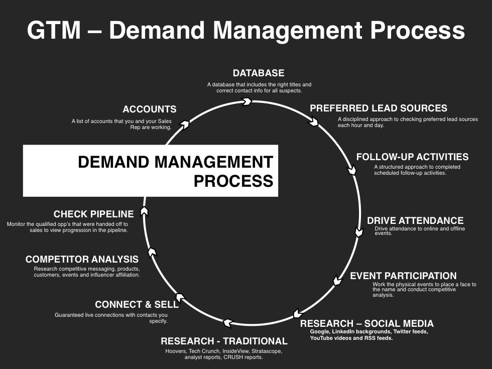 GoToMarket Strategy Planning Template Marketing