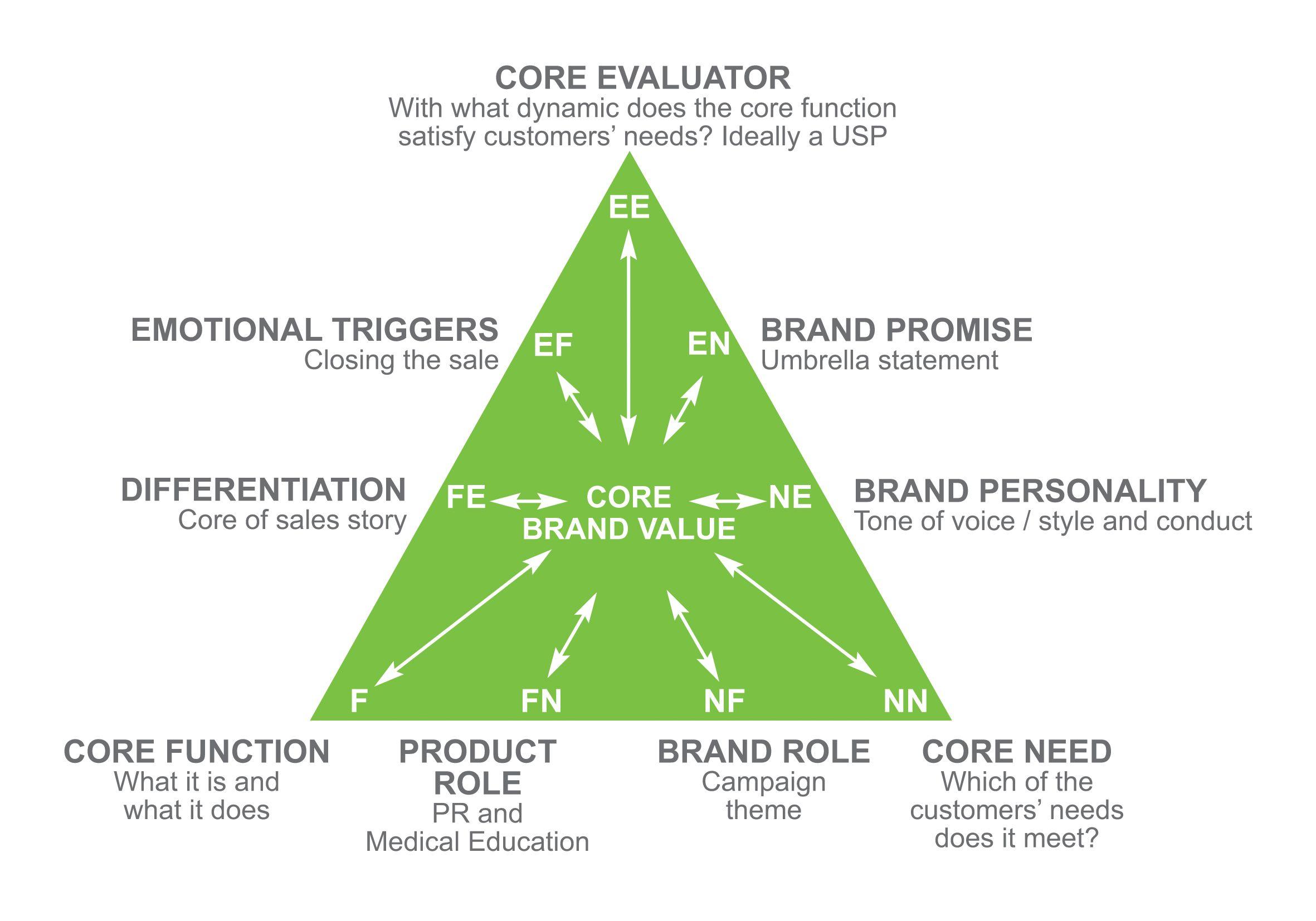 Brand Audit Brand Marketing Brand Strategy